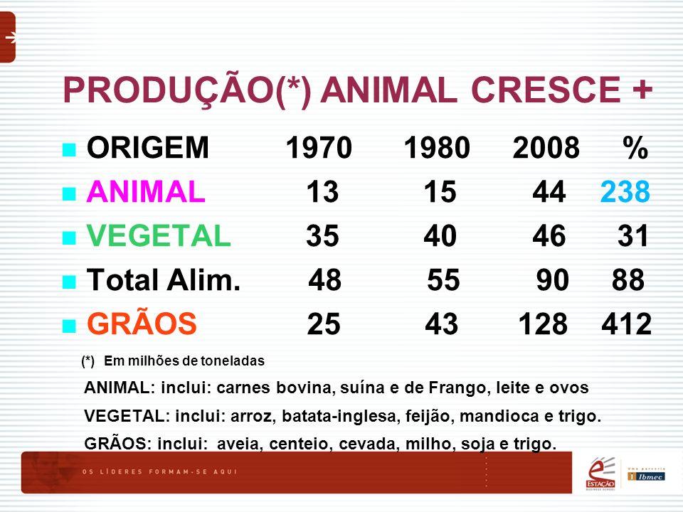 PRODUÇÃO(*) ANIMAL CRESCE + ORIGEM 1970 1980 2008 % ANIMAL 13 15 44 238 VEGETAL 35 40 46 31 Total Alim. 48 55 90 88 GRÃOS 25 43 128 412 (*) Em milhões