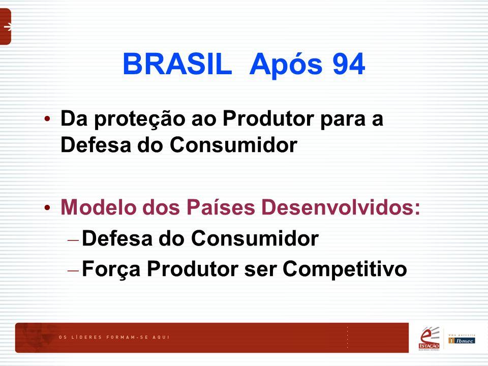 BRASIL Após 94 Da proteção ao Produtor para a Defesa do Consumidor Modelo dos Países Desenvolvidos: – Defesa do Consumidor – Força Produtor ser Compet