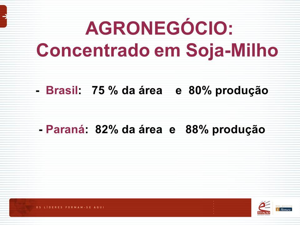 AGRONEGÓCIO: Concentrado em Soja-Milho - Brasil: 75 % da área e 80% produção - Paraná: 82% da área e 88% produção
