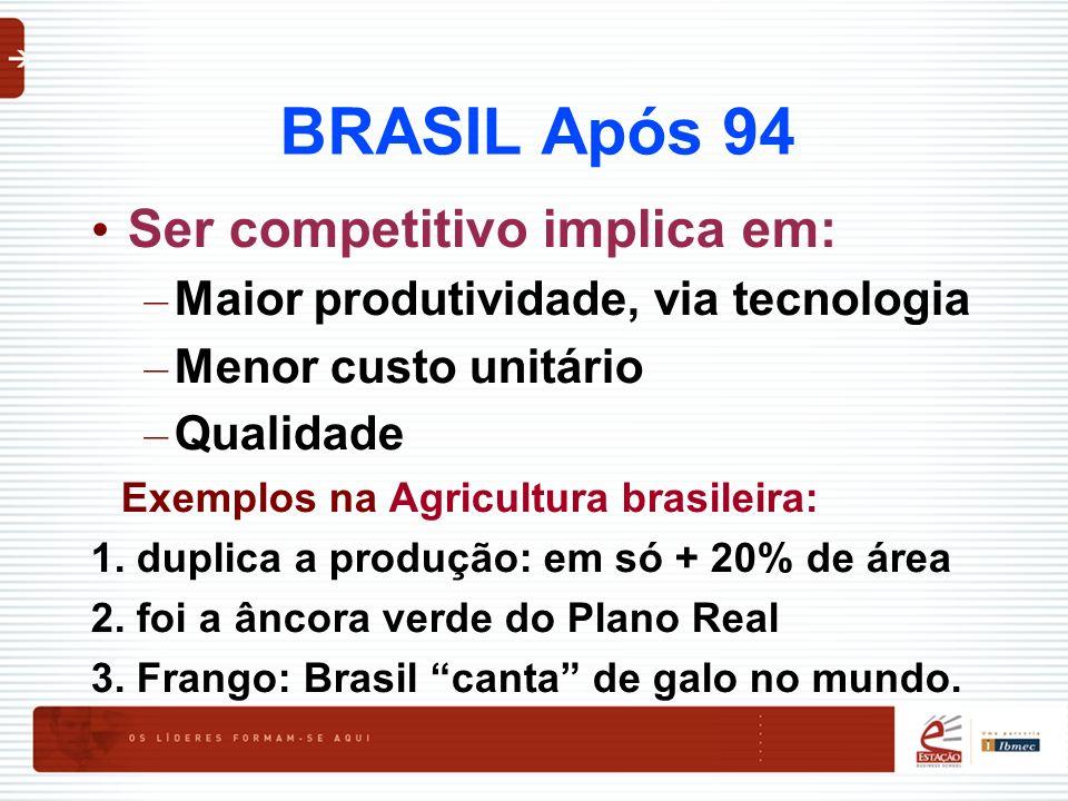 BRASIL Após 94 Ser competitivo implica em: – Maior produtividade, via tecnologia – Menor custo unitário – Qualidade Exemplos na Agricultura brasileira