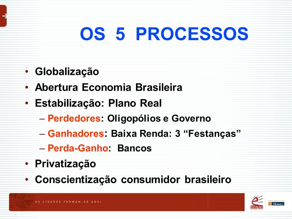 OS 5 PROCESSOS Globalização Abertura Economia Brasileira Estabilização: Plano Real –Perdedores: Oligopólios e Governo –Ganhadores : Baixa Renda: 3 Fes