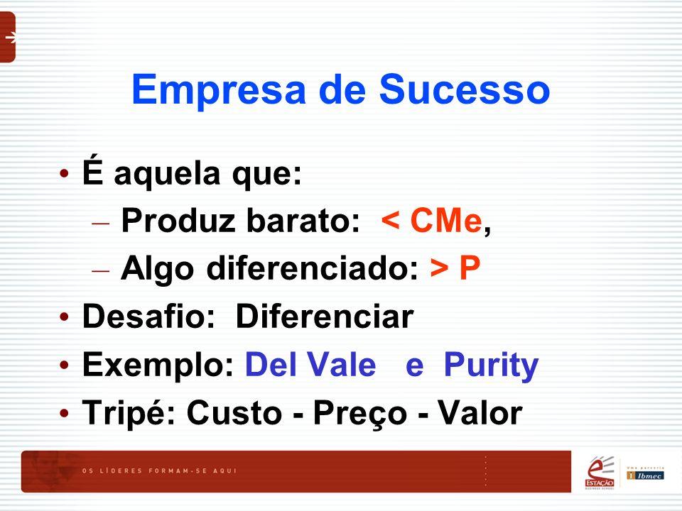 Empresa de Sucesso É aquela que: – Produz barato: < CMe, – Algo diferenciado: > P Desafio: Diferenciar Exemplo: Del Vale e Purity Tripé: Custo - Preço