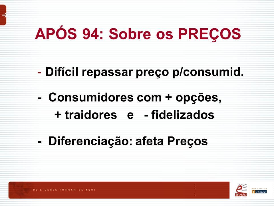 APÓS 94: Sobre os PREÇOS -Difícil repassar preço p/consumid. - Consumidores com + opções, + traidores e - fidelizados - Diferenciação: afeta Preços