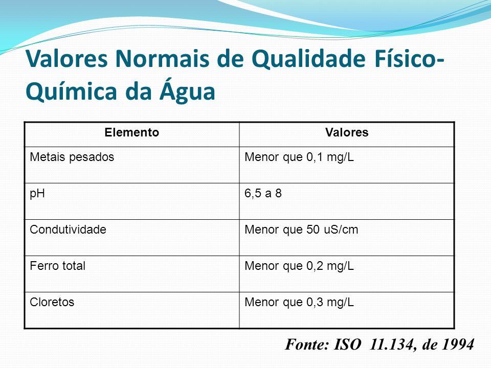Valores Normais de Qualidade Físico- Química da Água ElementoValores Metais pesadosMenor que 0,1 mg/L pH6,5 a 8 CondutividadeMenor que 50 uS/cm Ferro