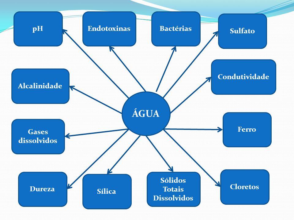 Qualidade da Água (continuação) Presença de bactérias: bactérias Gram negativas e micobactérias não tuberculosas podem crescer em qualquer tipo de água.