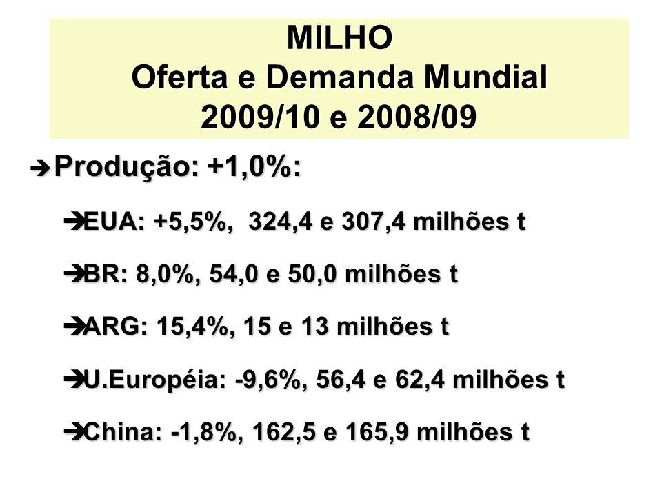 è Produção: +1,0%: èEUA: +5,5%, 324,4 e 307,4 milhões t èBR: 8,0%, 54,0 e 50,0 milhões t èARG: 15,4%, 15 e 13 milhões t èU.Européia: -9,6%, 56,4 e 62,4 milhões t èChina: -1,8%, 162,5 e 165,9 milhões t MILHO Oferta e Demanda Mundial 2009/10 e 2008/09