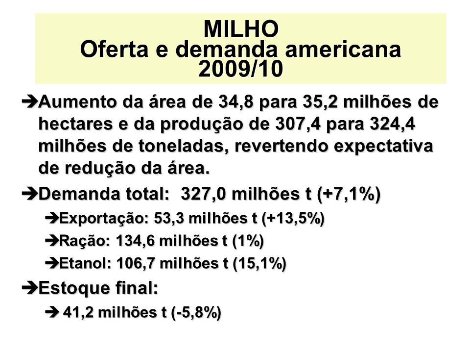 èAumento da área de 34,8 para 35,2 milhões de hectares e da produção de 307,4 para 324,4 milhões de toneladas, revertendo expectativa de redução da área.