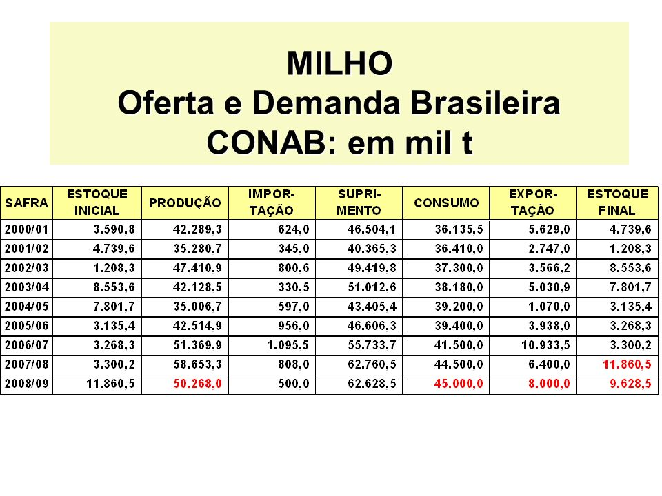MILHO Oferta e Demanda Brasileira CONAB: em mil t