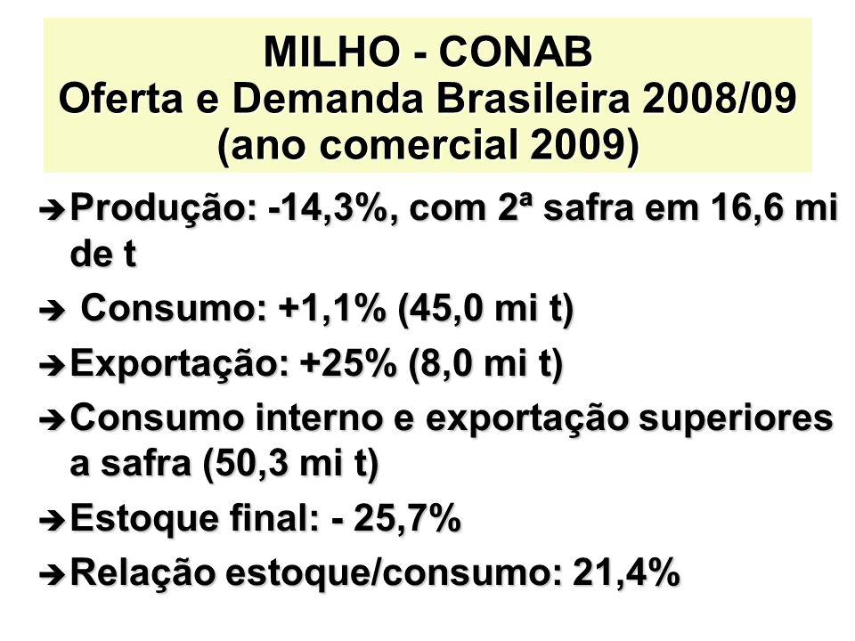MILHO - CONAB Oferta e Demanda Brasileira 2008/09 (ano comercial 2009) è Produção: -14,3%, com 2ª safra em 16,6 mi de t è Consumo: +1,1% (45,0 mi t) è Exportação: +25% (8,0 mi t) è Consumo interno e exportação superiores a safra (50,3 mi t) è Estoque final: - 25,7% è Relação estoque/consumo: 21,4%
