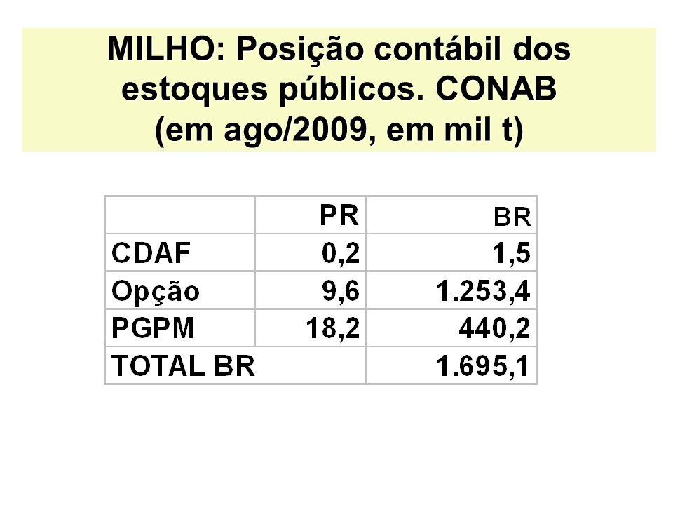 MILHO: Posição contábil dos estoques públicos. CONAB (em ago/2009, em mil t)