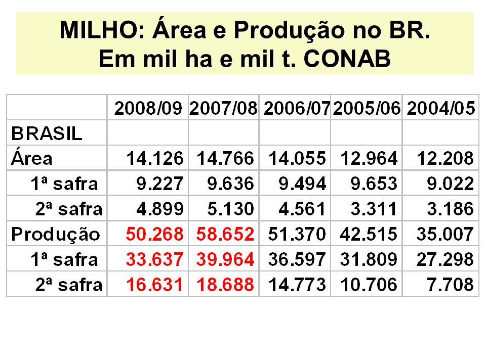 MILHO: Área e Produção no BR. Em mil ha e mil t. CONAB