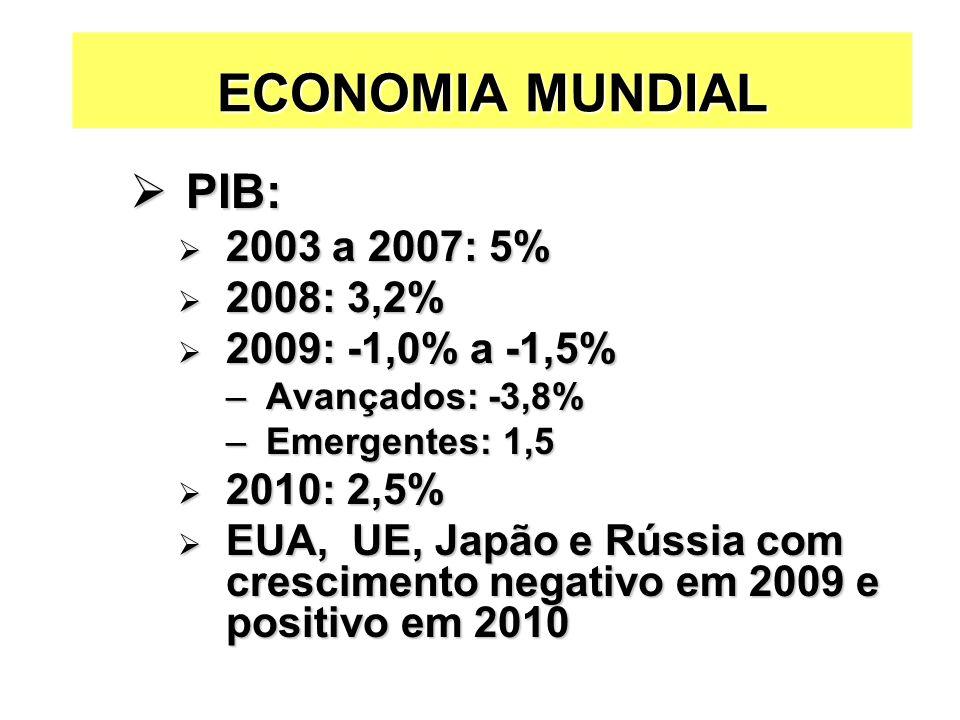 PIB: PIB: 2003 a 2007: 5% 2003 a 2007: 5% 2008: 3,2% 2008: 3,2% 2009: -1,0% a -1,5% 2009: -1,0% a -1,5% –Avançados: -3,8% –Emergentes: 1,5 2010: 2,5% 2010: 2,5% EUA, UE, Japão e Rússia com crescimento negativo em 2009 e positivo em 2010 EUA, UE, Japão e Rússia com crescimento negativo em 2009 e positivo em 2010 ECONOMIA MUNDIAL