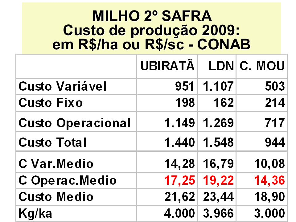 MILHO 2º SAFRA Custo de produção 2009: em R$/ha ou R$/sc - CONAB