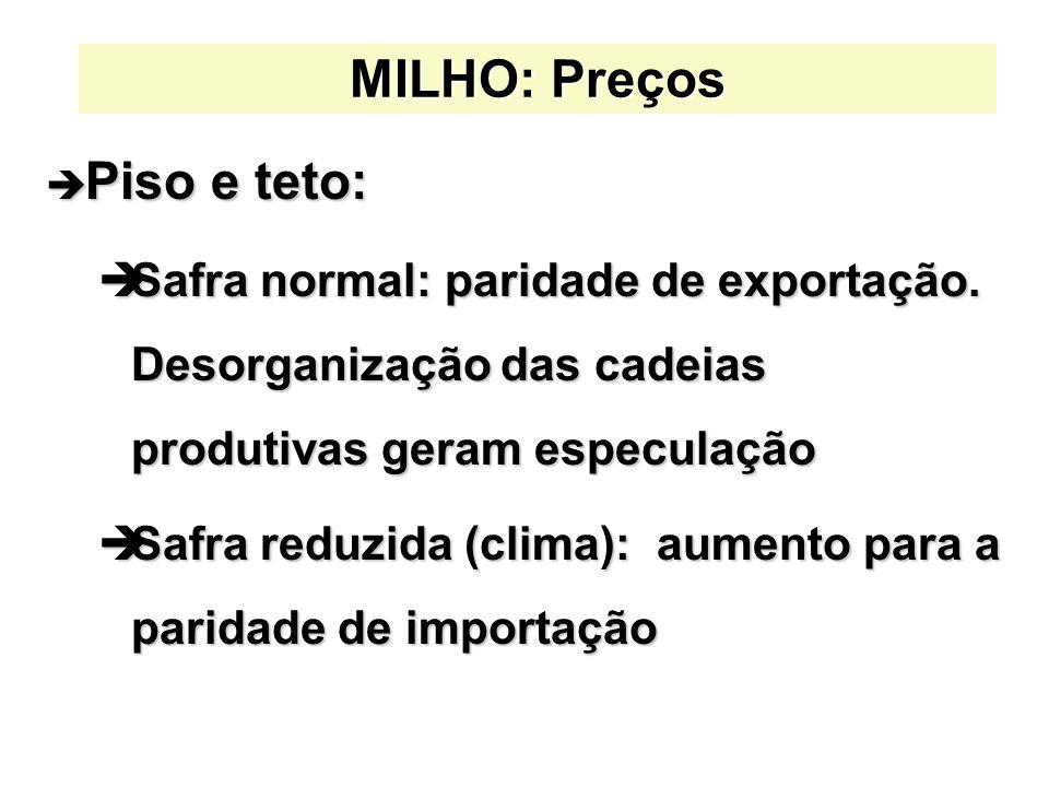 MILHO: Preços è Piso e teto: èSafra normal: paridade de exportação. Desorganização das cadeias produtivas geram especulação èSafra reduzida (clima): a