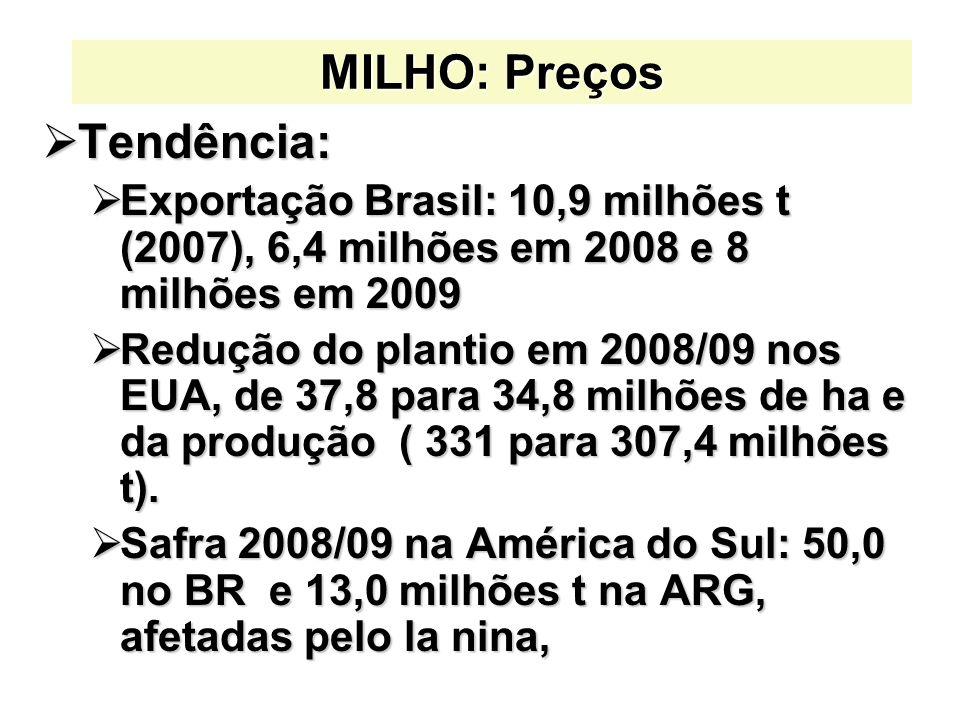MILHO: Preços Tendência: Tendência: Exportação Brasil: 10,9 milhões t (2007), 6,4 milhões em 2008 e 8 milhões em 2009 Exportação Brasil: 10,9 milhões t (2007), 6,4 milhões em 2008 e 8 milhões em 2009 Redução do plantio em 2008/09 nos EUA, de 37,8 para 34,8 milhões de ha e da produção ( 331 para 307,4 milhões t).