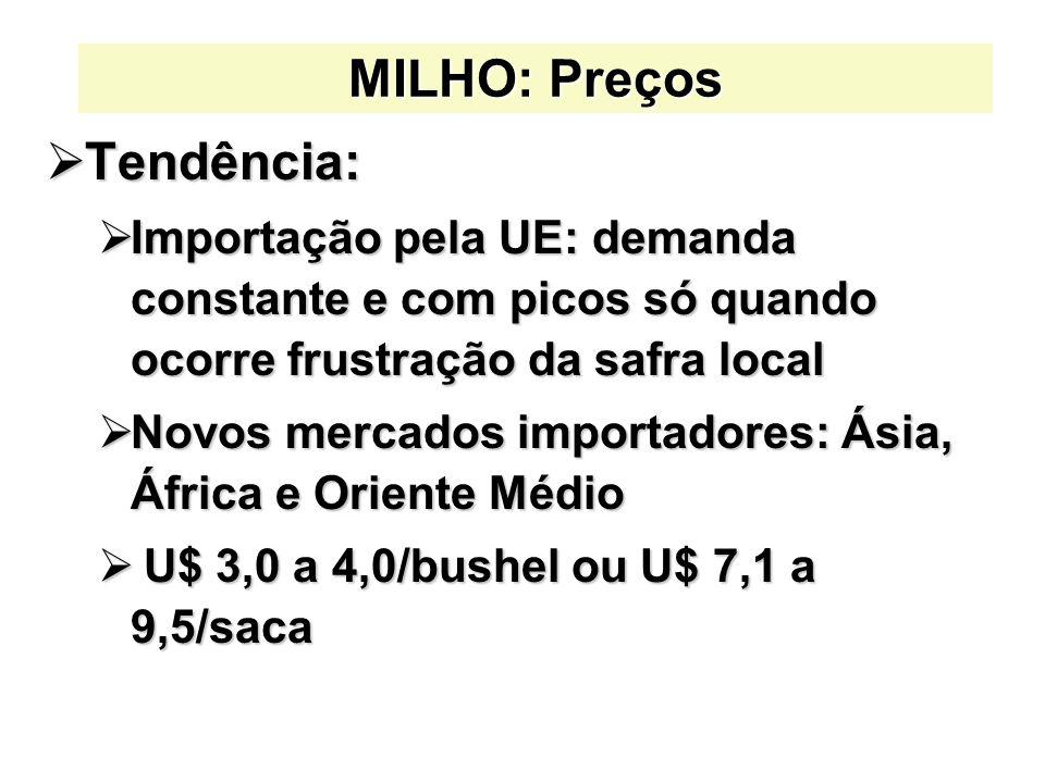 MILHO: Preços Tendência: Tendência: Importação pela UE: demanda constante e com picos só quando ocorre frustração da safra local Importação pela UE: demanda constante e com picos só quando ocorre frustração da safra local Novos mercados importadores: Ásia, África e Oriente Médio Novos mercados importadores: Ásia, África e Oriente Médio U$ 3,0 a 4,0/bushel ou U$ 7,1 a 9,5/saca U$ 3,0 a 4,0/bushel ou U$ 7,1 a 9,5/saca