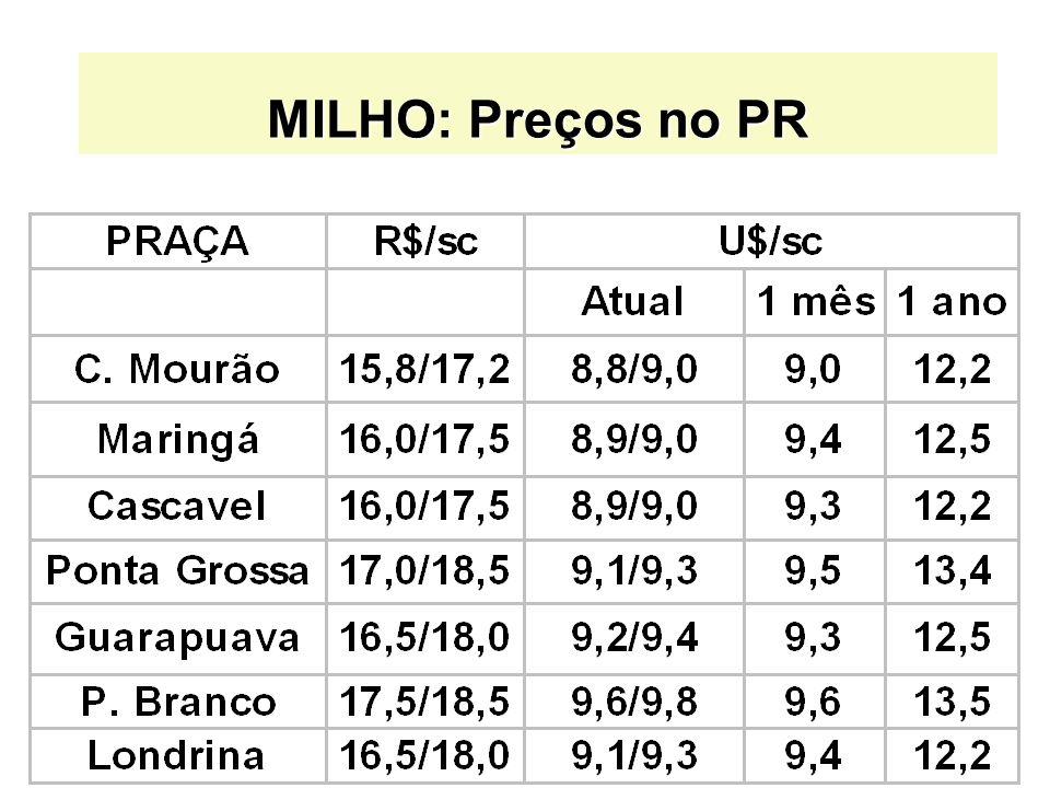 MILHO: Preços no PR