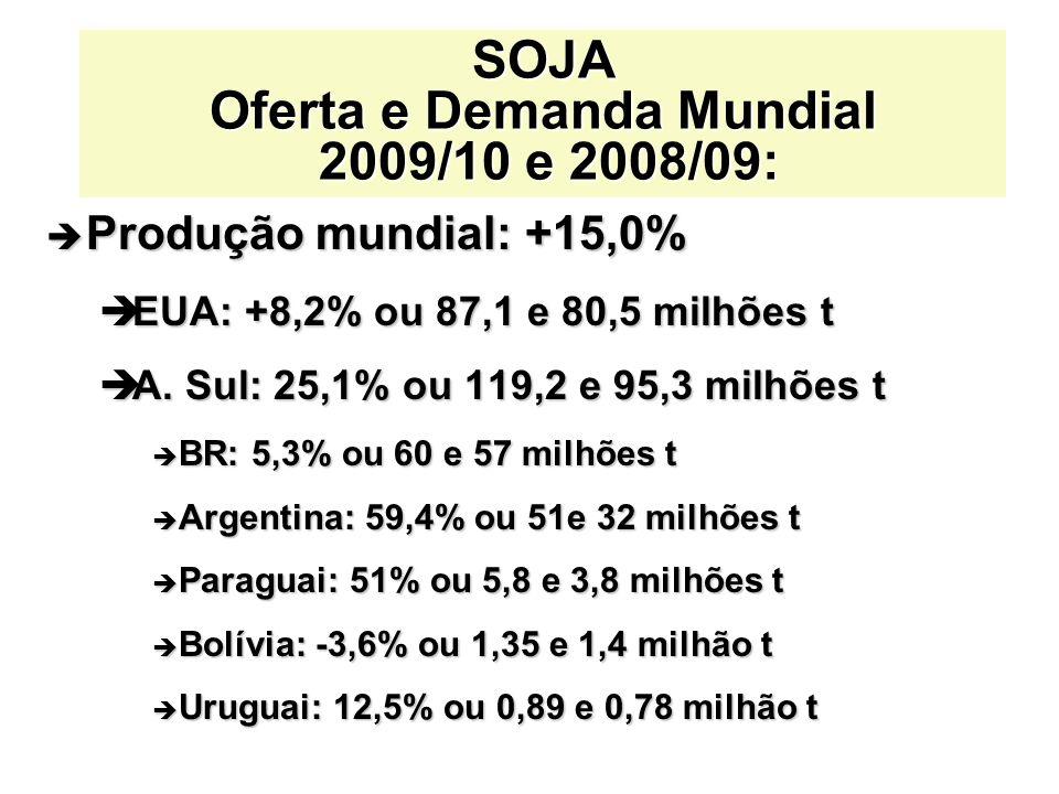 è Produção mundial: +15,0% èEUA: +8,2% ou 87,1 e 80,5 milhões t èA. Sul: 25,1% ou 119,2 e 95,3 milhões t è BR: 5,3% ou 60 e 57 milhões t è Argentina: