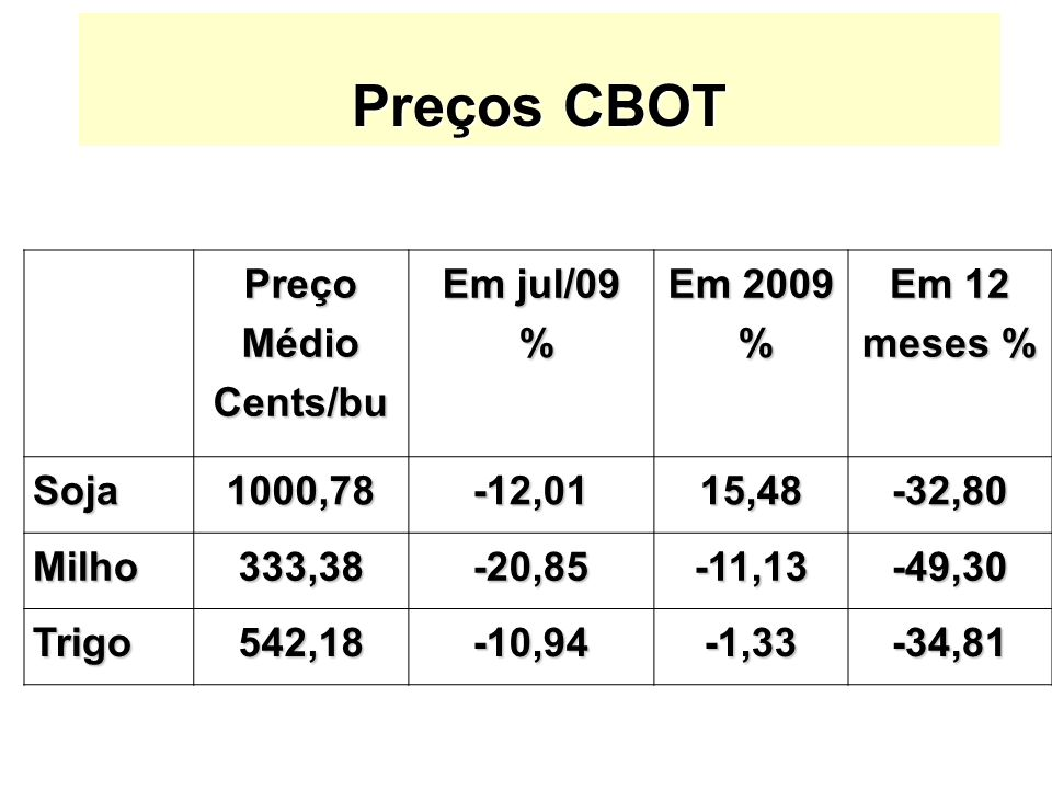Preços CBOT PreçoMédioCents/bu Em jul/09 % Em 2009 % Em 12 meses % Soja1000,78-12,0115,48-32,80 Milho333,38-20,85-11,13-49,30 Trigo542,18-10,94-1,33-3