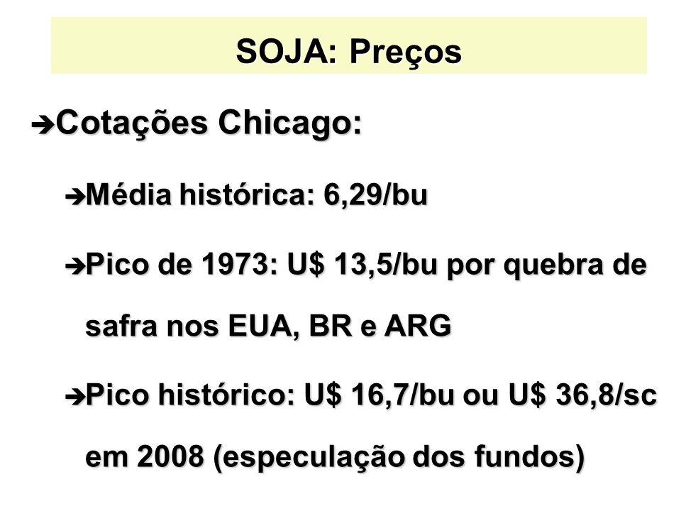 SOJA: Preços è Cotações Chicago: è Média histórica: 6,29/bu è Pico de 1973: U$ 13,5/bu por quebra de safra nos EUA, BR e ARG è Pico histórico: U$ 16,7