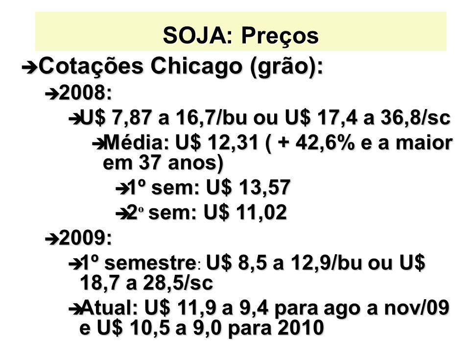 SOJA: Preços è Cotações Chicago (grão): è 2008: è U$ 7,87 a 16,7/bu ou U$ 17,4 a 36,8/sc è Média: U$ 12,31 ( + 42,6% e a maior em 37 anos) è 1º sem: U