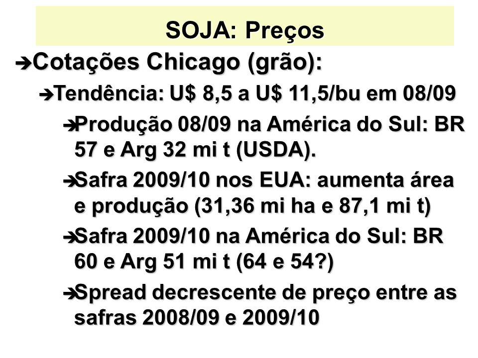 SOJA: Preços è Cotações Chicago (grão): è Tendência: U$ 8,5 a U$ 11,5/bu em 08/09 è Produção 08/09 na América do Sul: BR 57 e Arg 32 mi t (USDA). è Sa