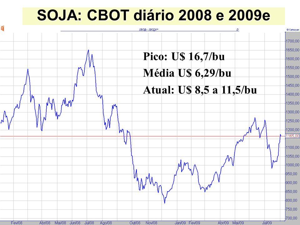 SOJA: CBOT diário 2008 e 2009e Pico: U$ 16,7/bu Média U$ 6,29/bu Atual: U$ 8,5 a 11,5/bu