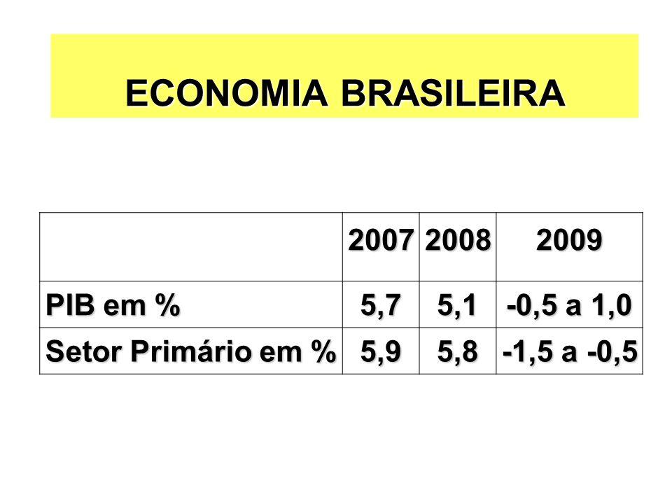 SOJA: Preços è Cotações Chicago (grão): è Tendência: U$ 8,5 a U$ 11,5/bu, com alto spread entre safras 2008/09 e 2009/10 è Especulação dos fundos è Demanda por farelo e óleo (menor crescimento da economia mundial) è Aumento da área e da produção nos EUA em 08/09: 26,2 para 30,6 mi ha e 72,9 para 80,5 mi t)