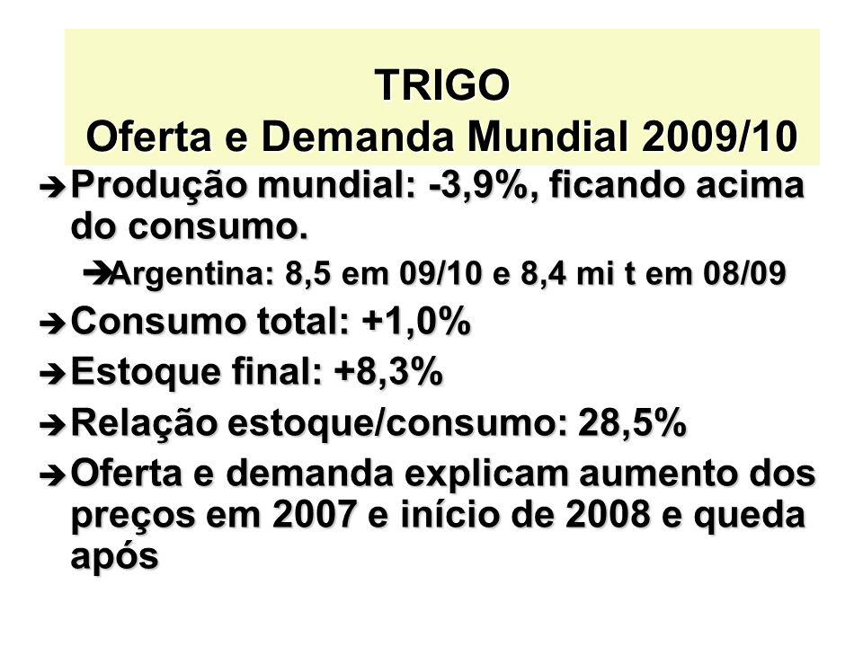 TRIGO Oferta e Demanda Mundial 2009/10 Produção mundial: -3,9%, ficando acima do consumo. Produção mundial: -3,9%, ficando acima do consumo. Argentina