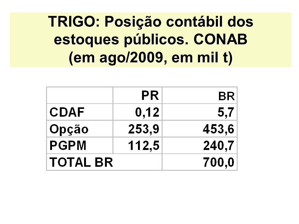 TRIGO: Posição contábil dos estoques públicos. CONAB (em ago/2009, em mil t)