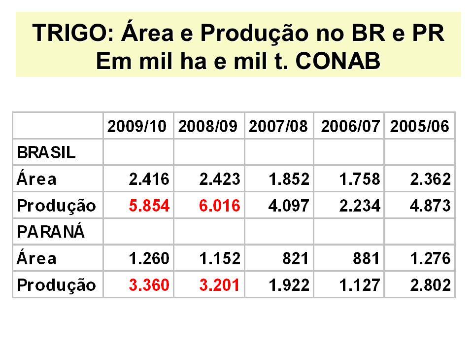 TRIGO: Área e Produção no BR e PR Em mil ha e mil t. CONAB
