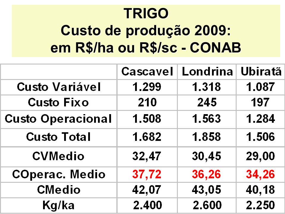 TRIGO Custo de produção 2009: em R$/ha ou R$/sc - CONAB