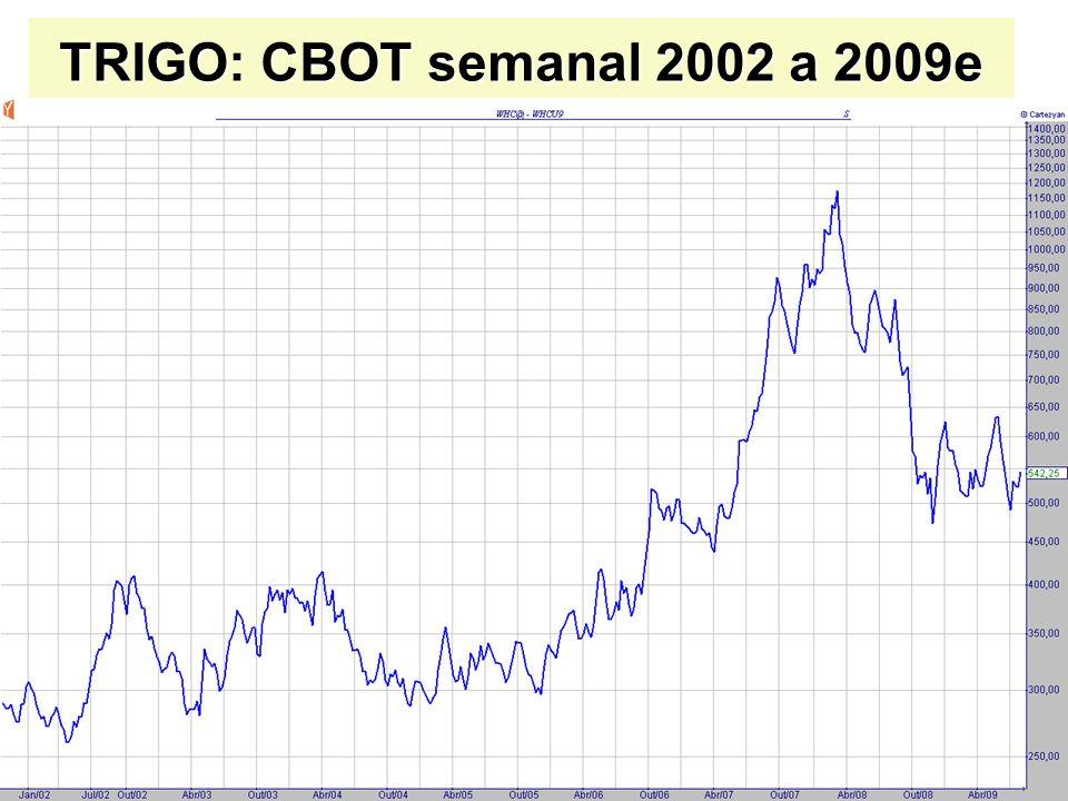 TRIGO: CBOT semanal 2002 a 2009e