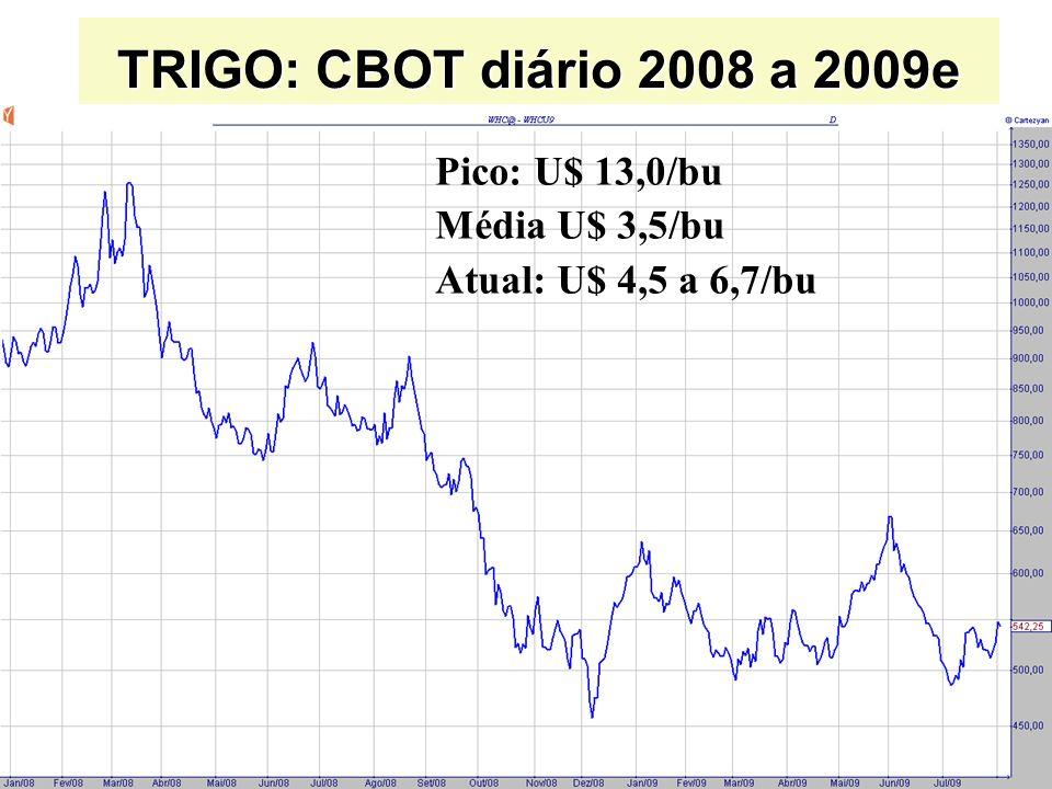 TRIGO: CBOT diário 2008 a 2009e Pico: U$ 13,0/bu Média U$ 3,5/bu Atual: U$ 4,5 a 6,7/bu
