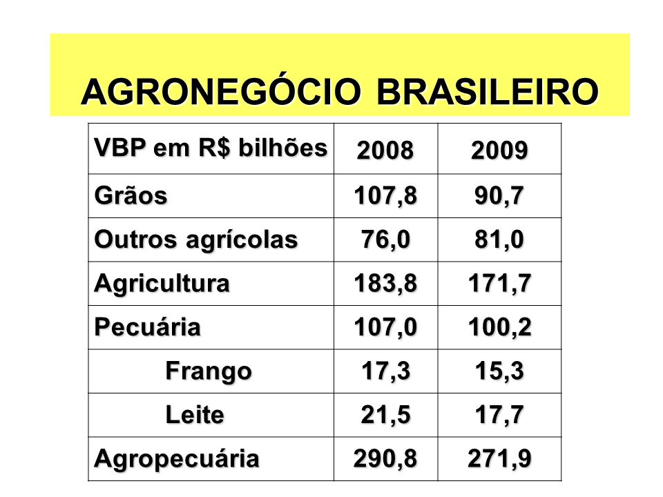 AGRONEGÓCIO BRASILEIRO VBP em R$ bilhões 20082009 Grãos107,890,7 Outros agrícolas 76,081,0 Agricultura183,8171,7 Pecuária107,0100,2 Frango Frango17,31