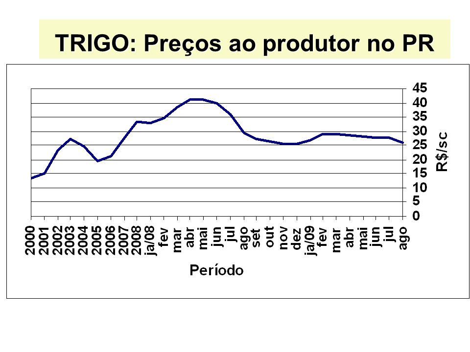 TRIGO: Preços ao produtor no PR