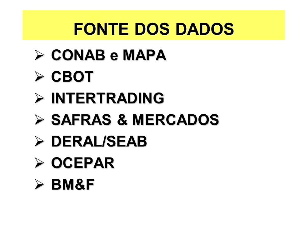 FONTE DOS DADOS CONAB e MAPA CONAB e MAPA CBOT CBOT INTERTRADING INTERTRADING SAFRAS & MERCADOS SAFRAS & MERCADOS DERAL/SEAB DERAL/SEAB OCEPAR OCEPAR BM&F BM&F