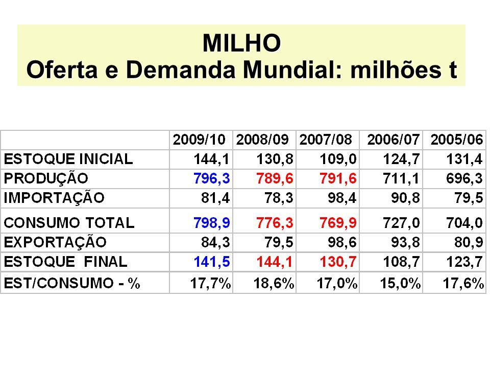 SOJA, FARELO E ÓLEO Oferta e Demanda Brasileira CONAB (em mil t)