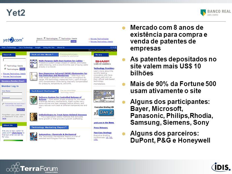 Yet2 Mercado com 8 anos de existência para compra e venda de patentes de empresas As patentes depositados no site valem mais US$ 10 bilhões Mais de 90