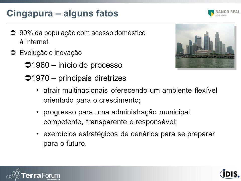 Cingapura – alguns fatos 90% da população com acesso doméstico à Internet. Evolução e inovação 1960 – início do processo 1970 – principais diretrizes