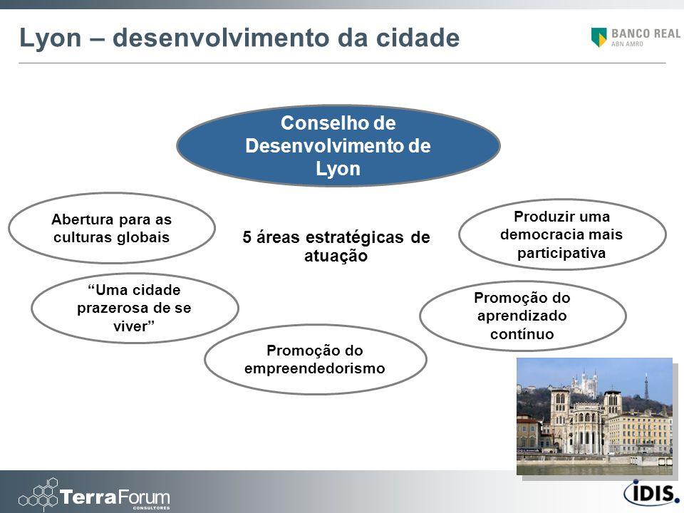 Lyon – desenvolvimento da cidade Conselho de Desenvolvimento de Lyon 5 áreas estratégicas de atuação Abertura para as culturas globais Uma cidade praz