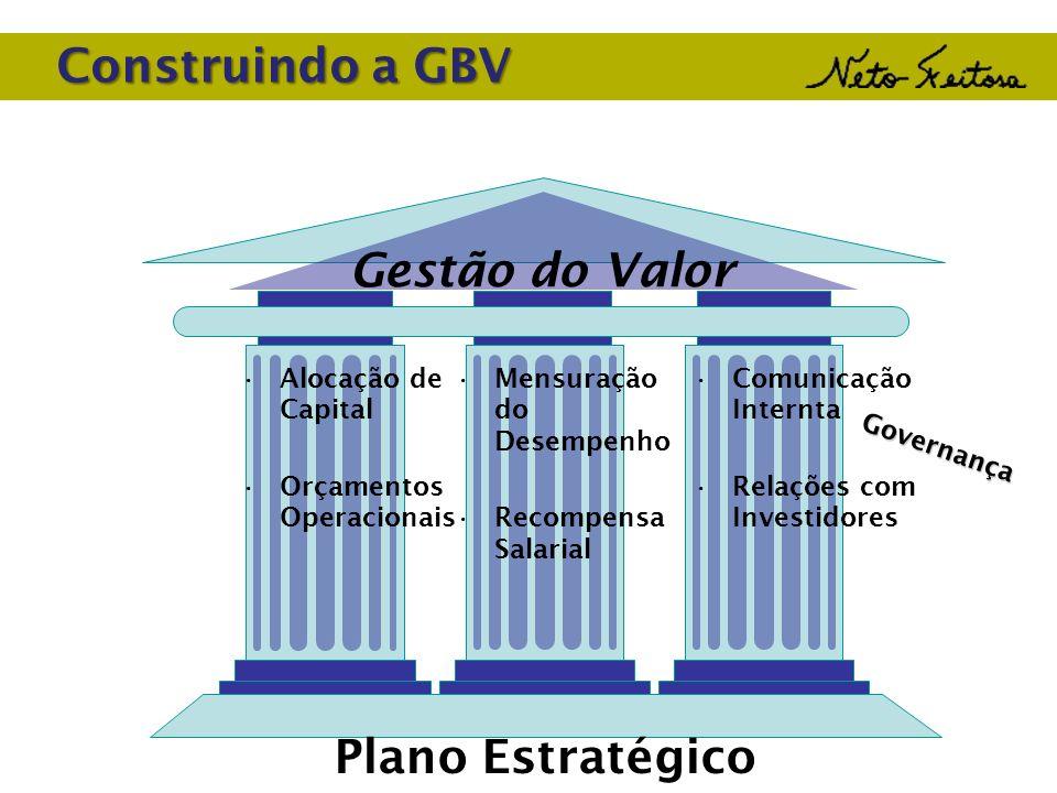 Construindo a GBV Alocação de Capital Orçamentos Operacionais Mensuração do Desempenho Recompensa Salarial Comunicação Internta Relações com Investido