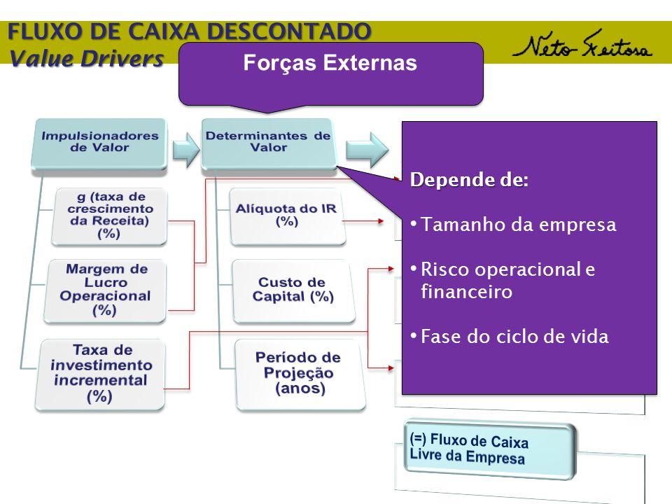 FLUXO DE CAIXA DESCONTADO Value Drivers Depende de Depende de: Tamanho da empresa Risco operacional e financeiro Fase do ciclo de vida Forças Externas