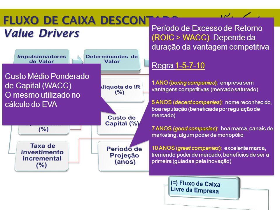 FLUXO DE CAIXA DESCONTADO Value Drivers Custo Médio Ponderado de Capital (WACC) O mesmo utilizado no cálculo do EVA Período de Excesso de Retorno (ROI