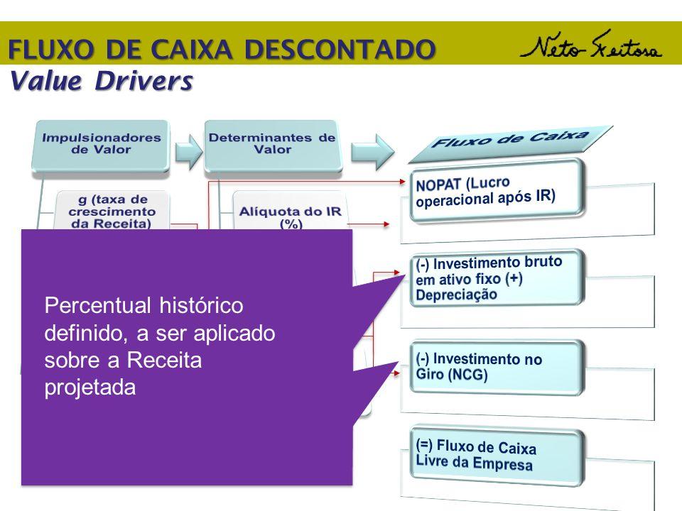 FLUXO DE CAIXA DESCONTADO Value Drivers Percentual histórico definido, a ser aplicado sobre a Receita projetada