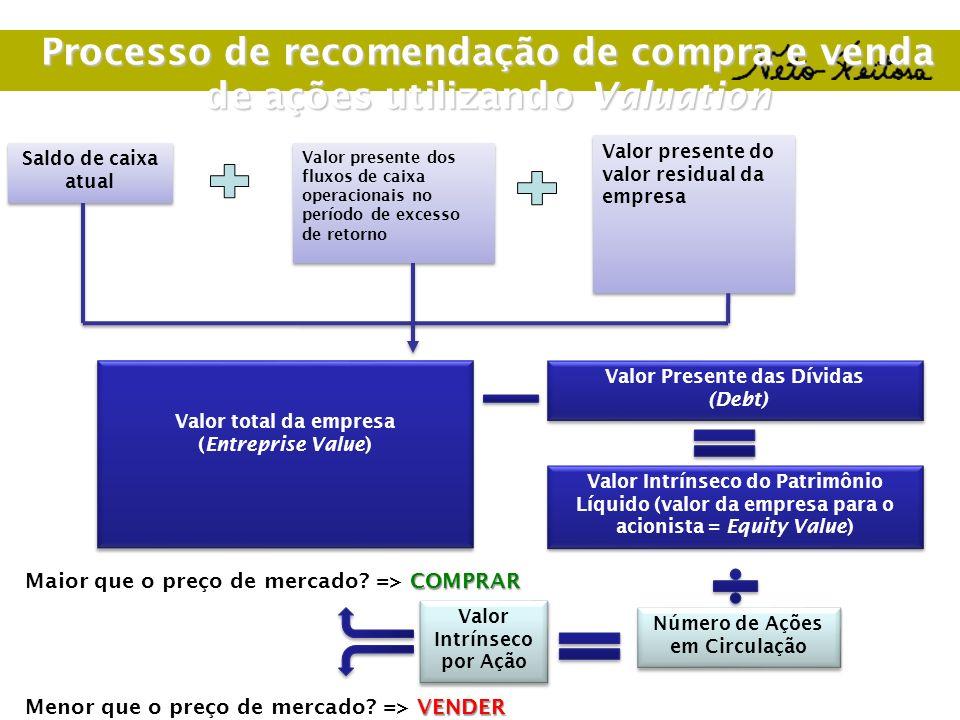 Processo de recomendação de compra e venda de ações utilizando Valuation Saldo de caixa atual Valor presente dos fluxos de caixa operacionais no perío
