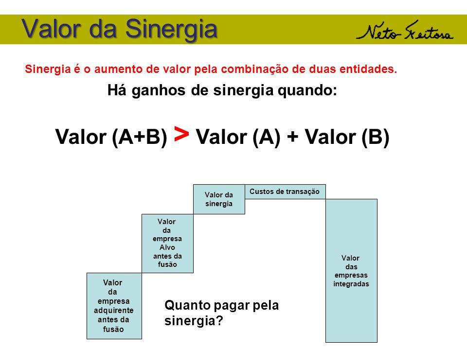 Valor da Sinergia Sinergia é o aumento de valor pela combinação de duas entidades. Há ganhos de sinergia quando: Valor (A+B) > Valor (A) + Valor (B) V