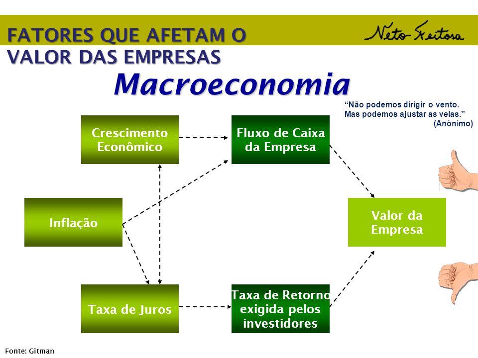 Macroeconomia Inflação Crescimento Econômico Taxa de Juros Fluxo de Caixa da Empresa Taxa de Retorno exigida pelos investidores Valor da Empresa Fonte