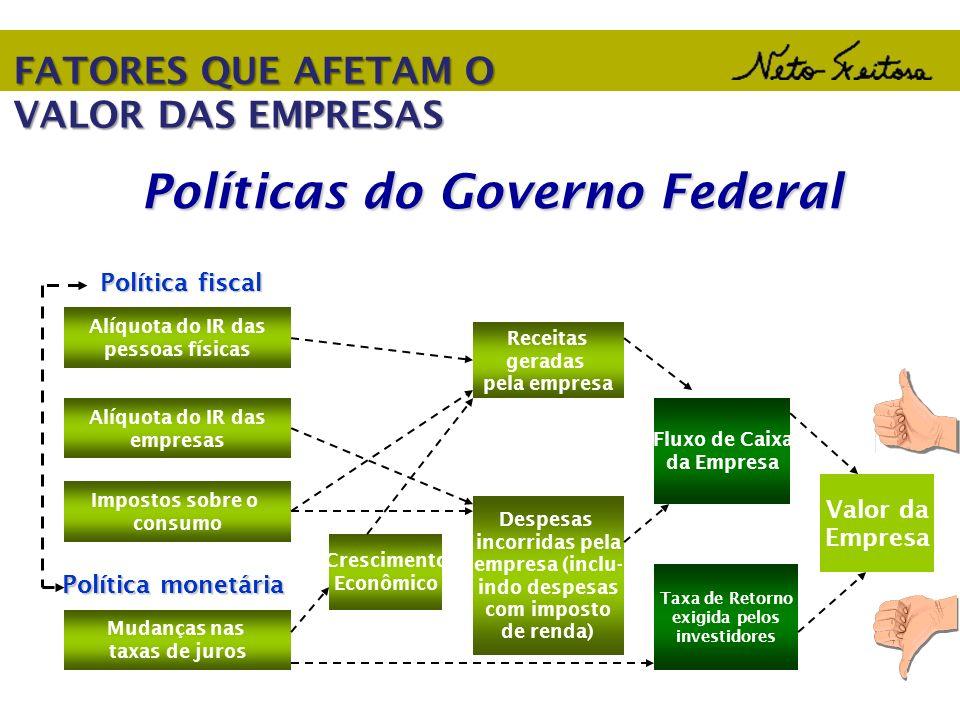 Políticas do Governo Federal Alíquota do IR das pessoas físicas Alíquota do IR das empresas Impostos sobre o consumo Política fiscal Política monetári