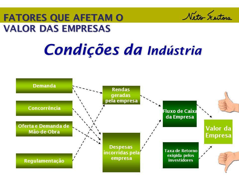 Condições da Indústria Demanda Concorrência Oferta e Demanda de Mão-de-Obra Regulamentação Rendas geradas pela empresa Despesas incorridas pela empres